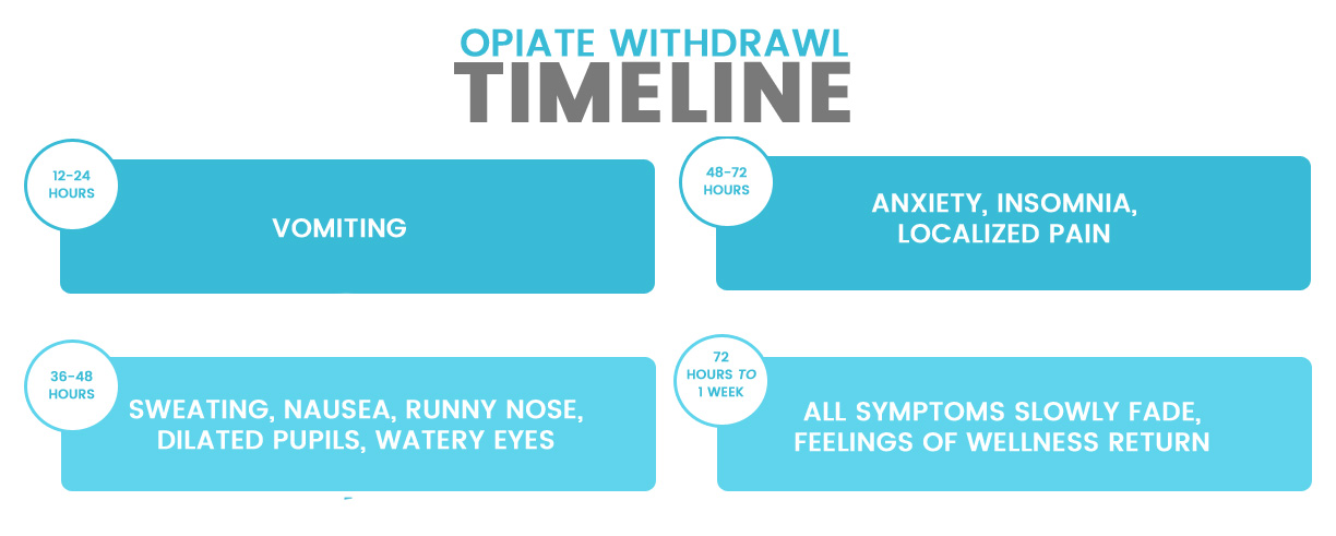 Opiate Withdrawal Symptoms Timeline: A Chart - Drug Facts