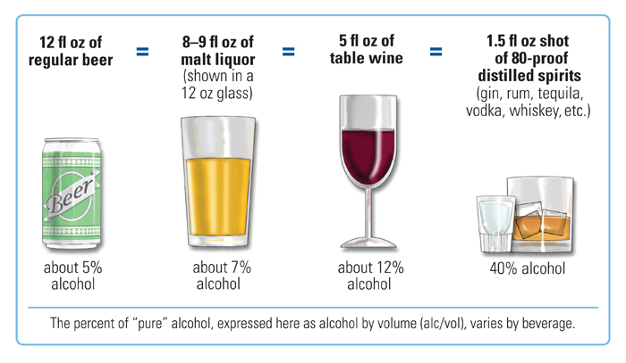 Drink Equals How Many Ounces Of Pure Alcohol